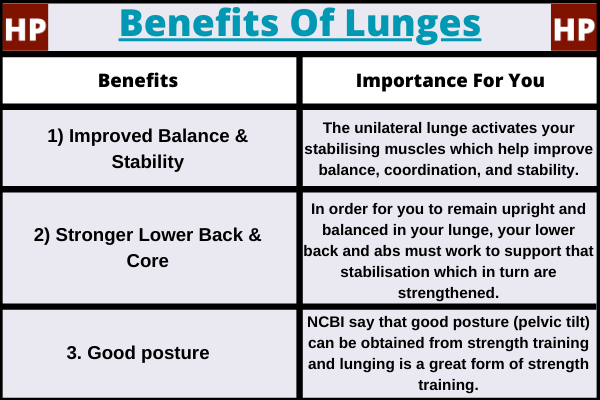 three benefits of lunges in a table which include improved balance, posture, and strengthend lower back/core.