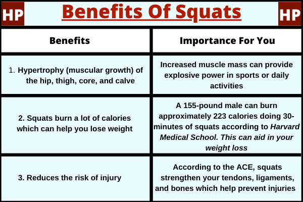 The three benefits of squats (hypertrophy, weight loss, and injury prevention) in a table.