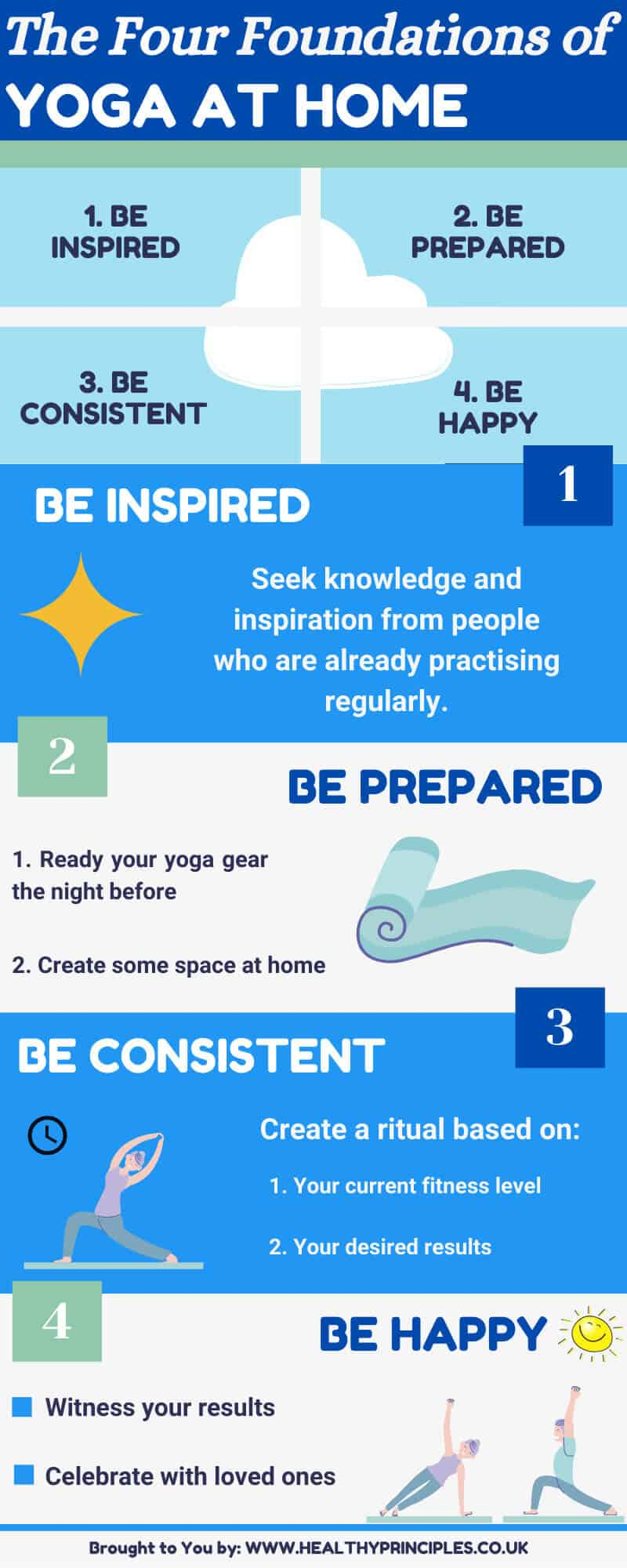 yoga at home infographic featuring the four foundations to yoga at home