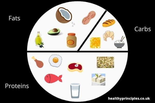 Macronutrient pie chart with fats carbs and protein foods highlighted
