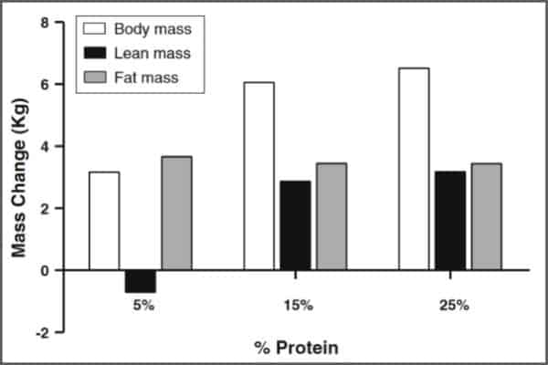 Scientific data representing mass change in accordance with protein